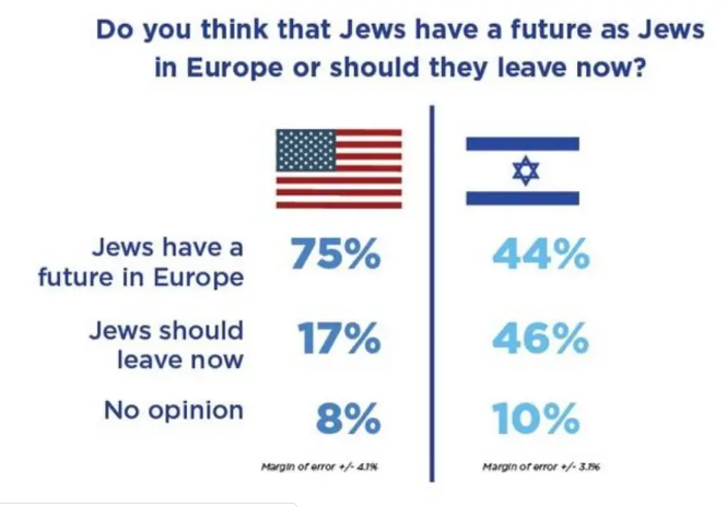 More than 25% of Americans Say Israel Unimportant to their Jewish Future